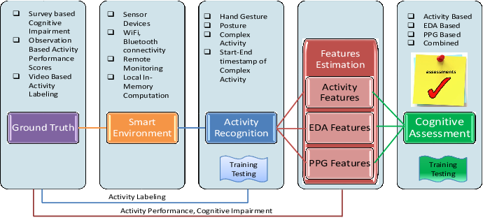 Figure 1 for AutoCogniSys: IoT Assisted Context-Aware Automatic Cognitive Health Assessment