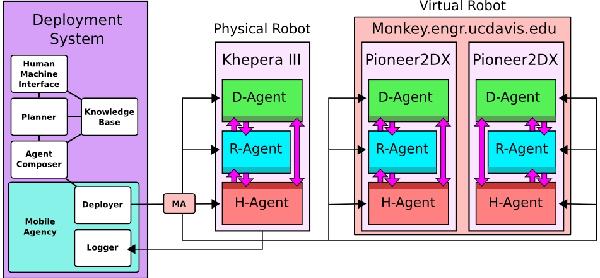 Mobile-R: A reconfigurable cooperative control platform for