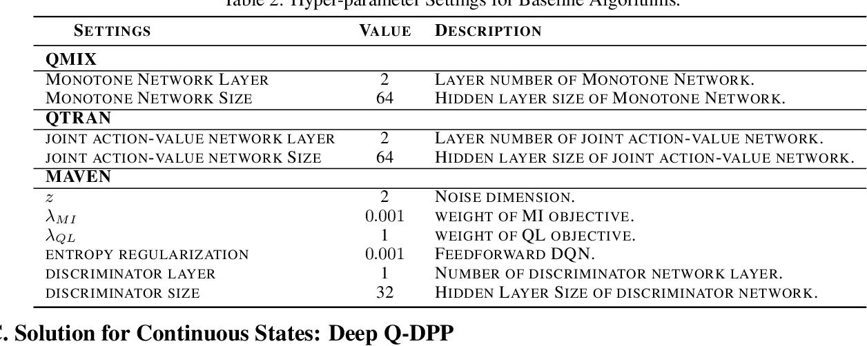 Figure 4 for Multi-Agent Determinantal Q-Learning