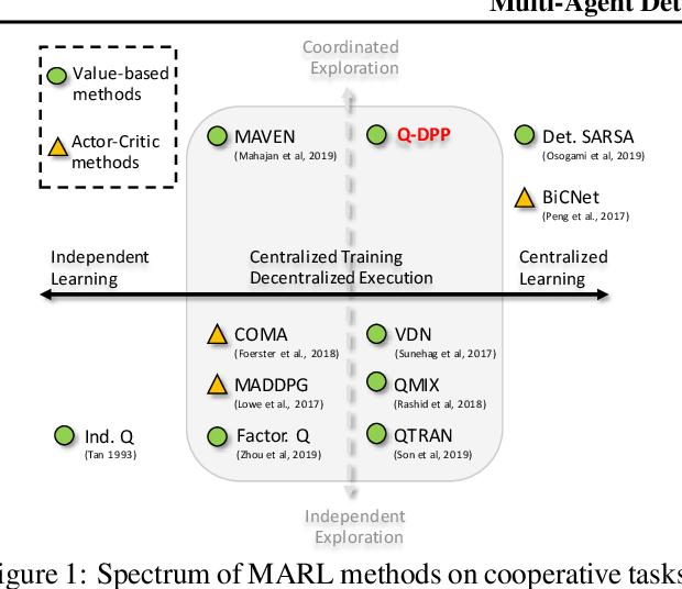 Figure 1 for Multi-Agent Determinantal Q-Learning