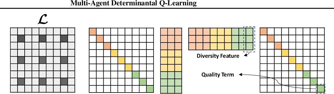 Figure 3 for Multi-Agent Determinantal Q-Learning