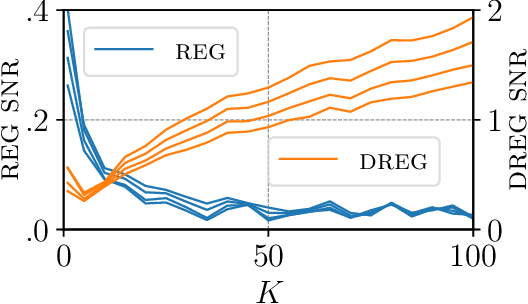 Figure 1 for On Signal-to-Noise Ratio Issues in Variational Inference for Deep Gaussian Processes