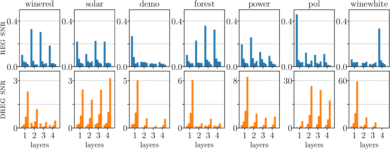 Figure 4 for On Signal-to-Noise Ratio Issues in Variational Inference for Deep Gaussian Processes