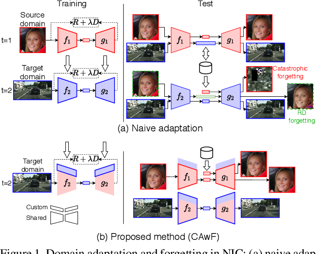 Figure 1 for DANICE: Domain adaptation without forgetting in neural image compression