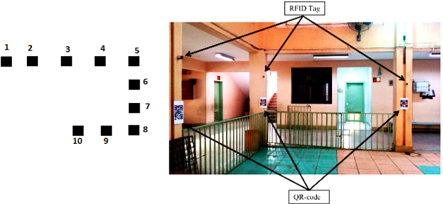 Fig. 2 (left). The positions of pillars where RFID tags and QR-codes were distributed and used for usability testing purposes during the second stage of testing. (Right) The RFID tags and QR-codes in the school where the usability test was conducted