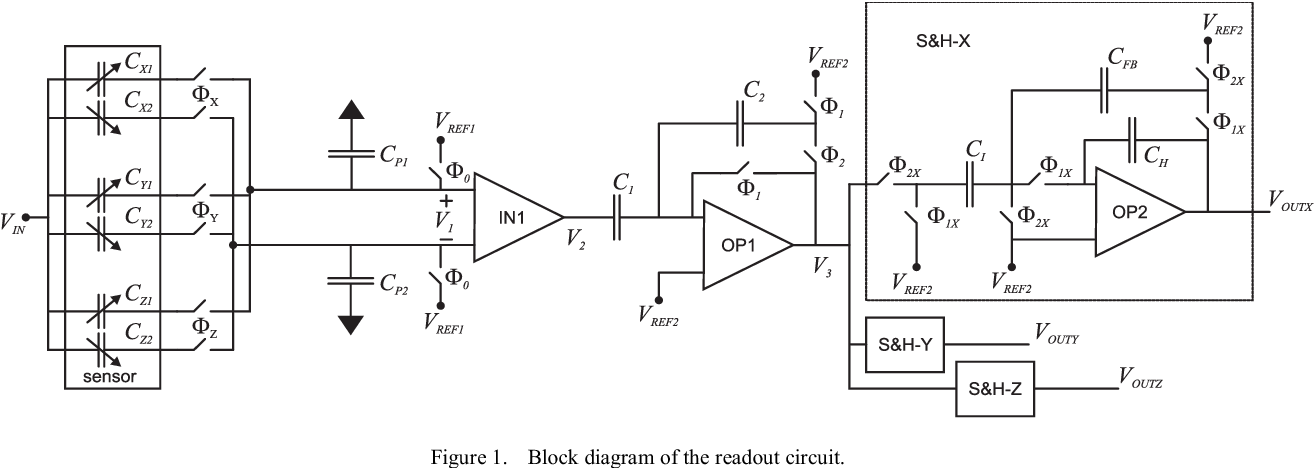 integrated circuits research paper Analysis and behavioral study of substrate noise coupling in silicon integrated circuits mandeep kaur, rajesh mehra abstract- in this paper the behavioral study is presented on uniformly doped silicon substrate resistivity and thickness of substrate is varied and analyzed it is observed that with the increase in resistivity and decrease in.