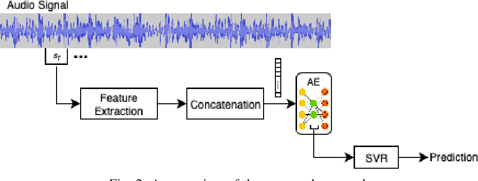 Figure 2 for Bag-of-Audio-Words based on Autoencoder Codebook for Continuous Emotion Prediction