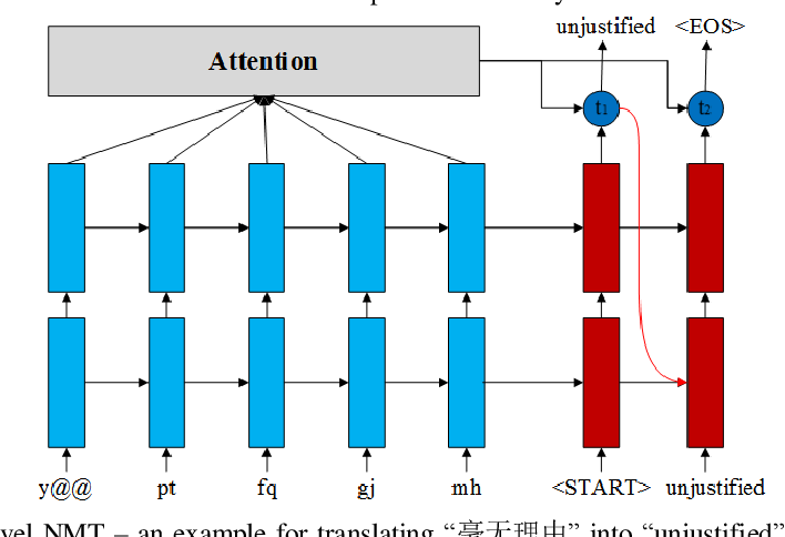 Figure 1 for SubCharacter Chinese-English Neural Machine Translation with Wubi encoding
