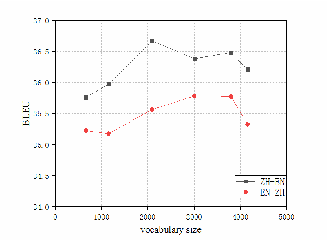 Figure 2 for SubCharacter Chinese-English Neural Machine Translation with Wubi encoding