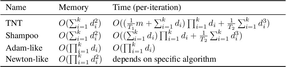 Figure 2 for Tensor Normal Training for Deep Learning Models