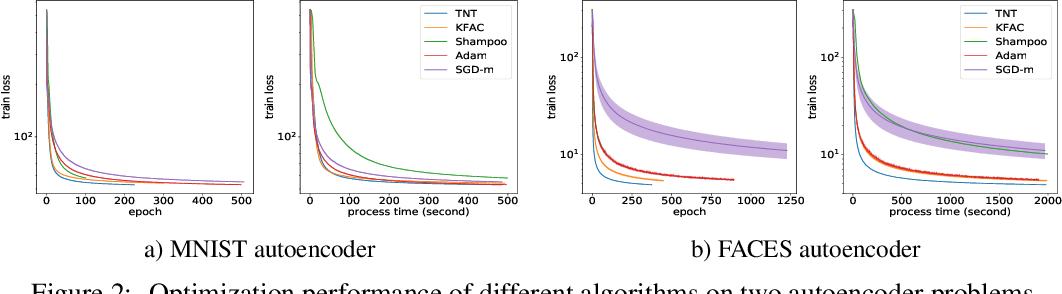 Figure 3 for Tensor Normal Training for Deep Learning Models