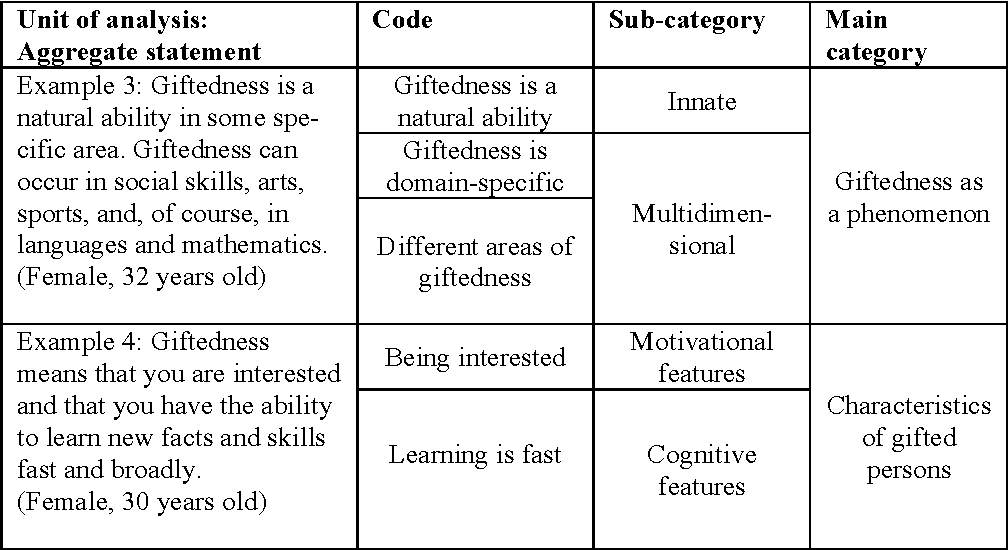 Rethinking What Gifted Education Means >> Table 5 From Finnish Elementary School Teachers Perspectives On