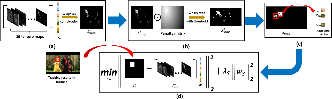 Figure 1 for Saliency Guided Hierarchical Robust Visual Tracking