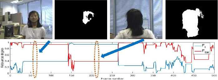Figure 2 for Saliency Guided Hierarchical Robust Visual Tracking