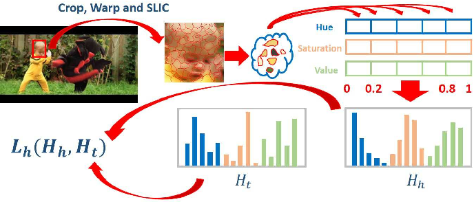 Figure 3 for Saliency Guided Hierarchical Robust Visual Tracking