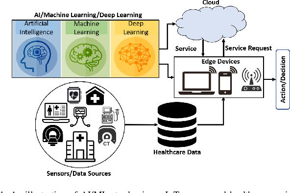 Figure 1 for Collaborative Federated Learning For Healthcare: Multi-Modal COVID-19 Diagnosis at the Edge