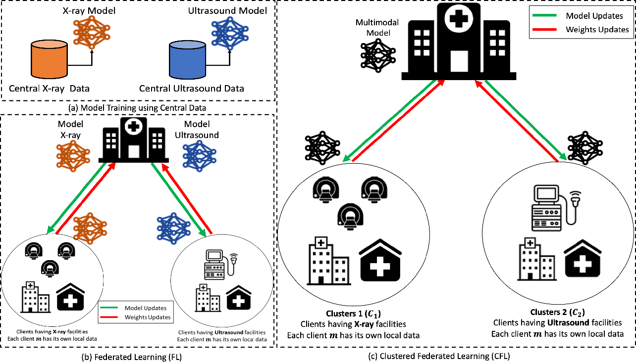 Figure 2 for Collaborative Federated Learning For Healthcare: Multi-Modal COVID-19 Diagnosis at the Edge