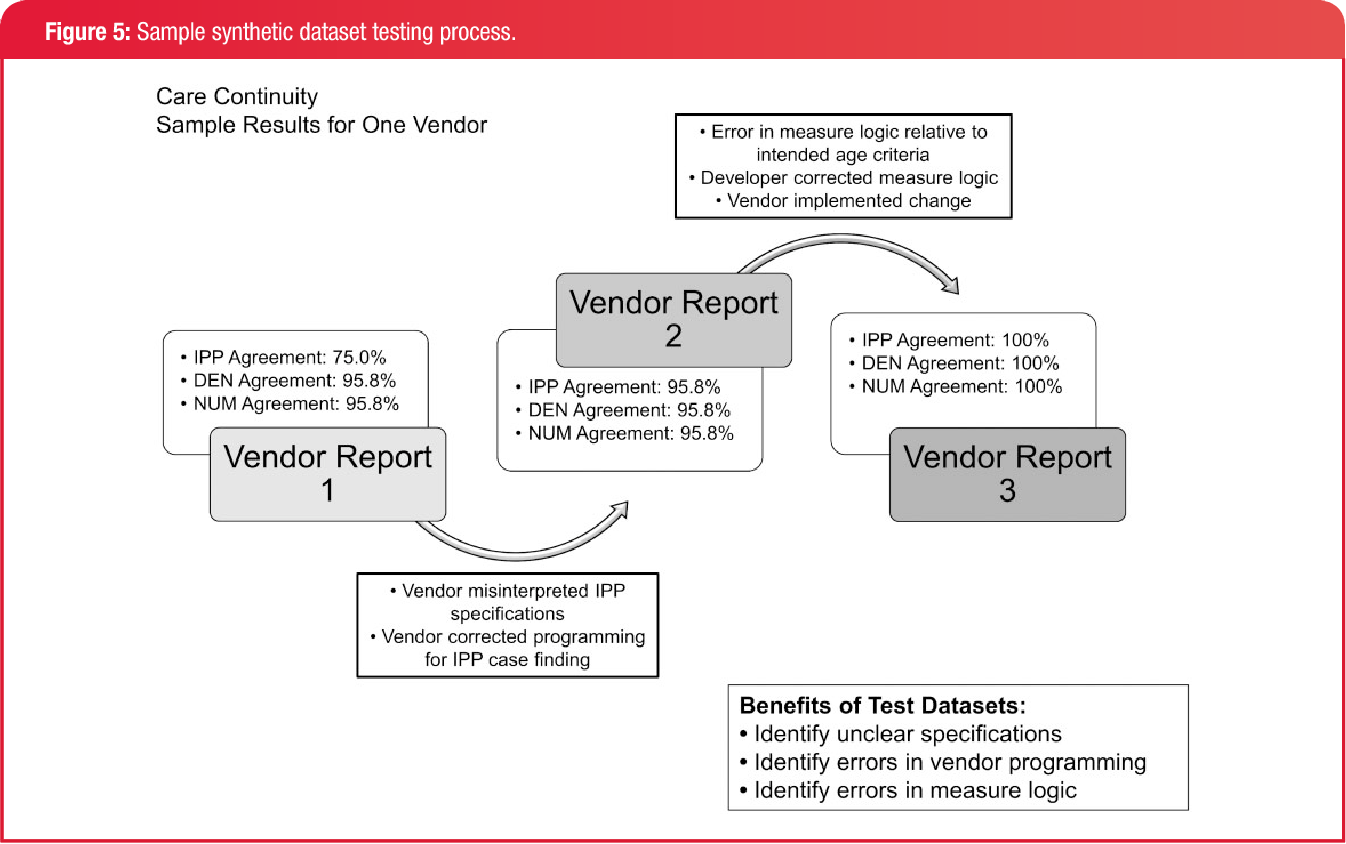 Using A Stakeholder Engaged Approach To Develop And Validate