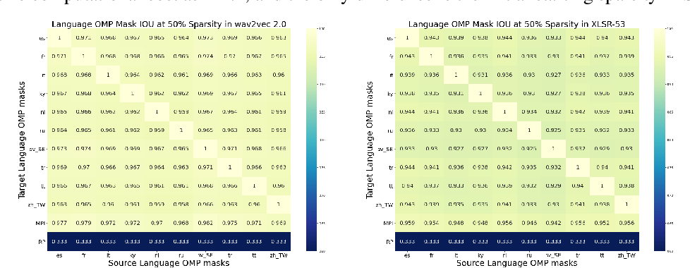 Figure 2 for PARP: Prune, Adjust and Re-Prune for Self-Supervised Speech Recognition