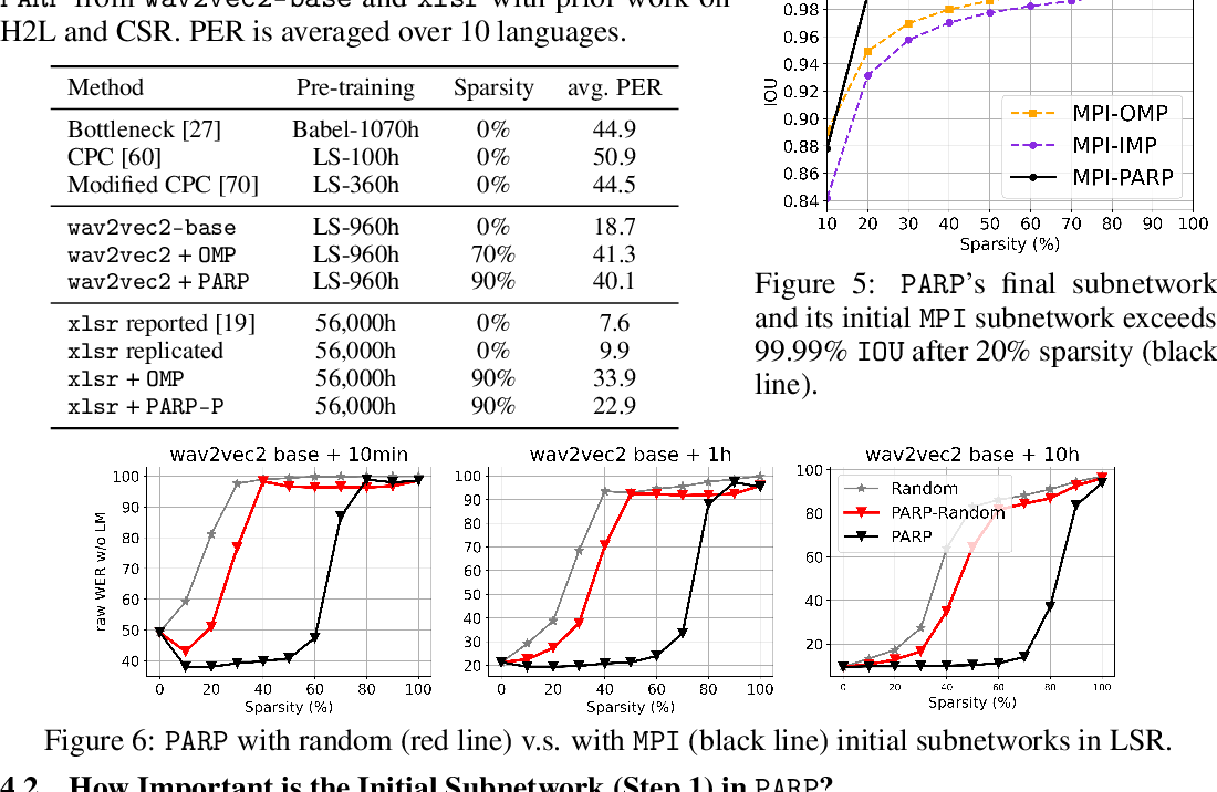 Figure 4 for PARP: Prune, Adjust and Re-Prune for Self-Supervised Speech Recognition