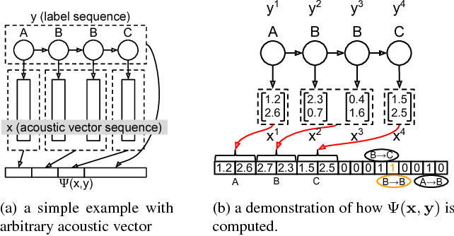 Figure 4 for Towards Structured Deep Neural Network for Automatic Speech Recognition