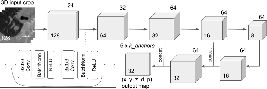 Figure 1 for Automated pulmonary nodule detection using 3D deep convolutional neural networks