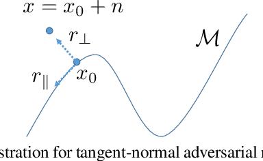 Figure 1 for Tangent-Normal Adversarial Regularization for Semi-supervised Learning