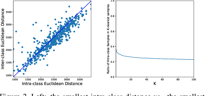 Figure 3 for Tangent-Normal Adversarial Regularization for Semi-supervised Learning