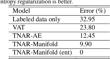 Figure 2 for Tangent-Normal Adversarial Regularization for Semi-supervised Learning