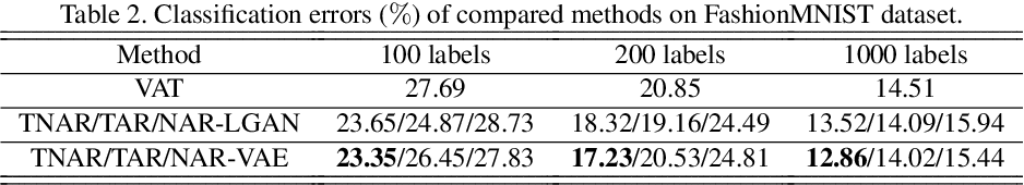 Figure 4 for Tangent-Normal Adversarial Regularization for Semi-supervised Learning