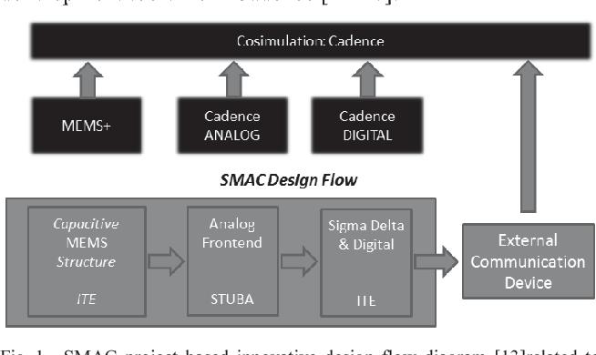 Novel methodology for 3D MEMS-IC design and co-simulation on