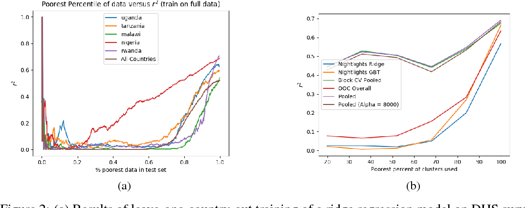 Figure 3 for Poverty Prediction with Public Landsat 7 Satellite Imagery and Machine Learning