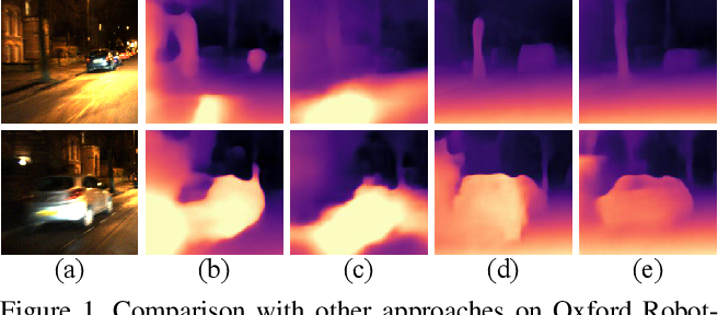 Figure 1 for Self-supervised Monocular Depth Estimation for All Day Images using Domain Separation