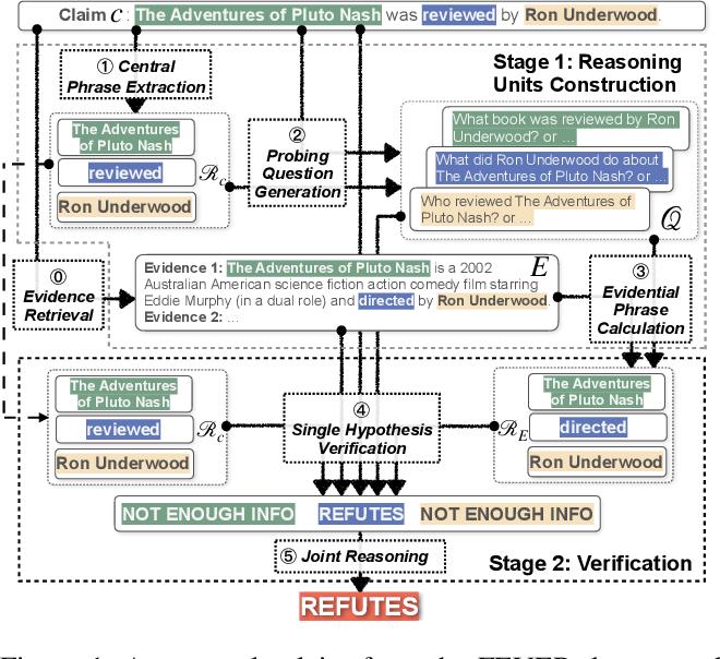 Figure 1 for LOREN: Logic Enhanced Neural Reasoning for Fact Verification