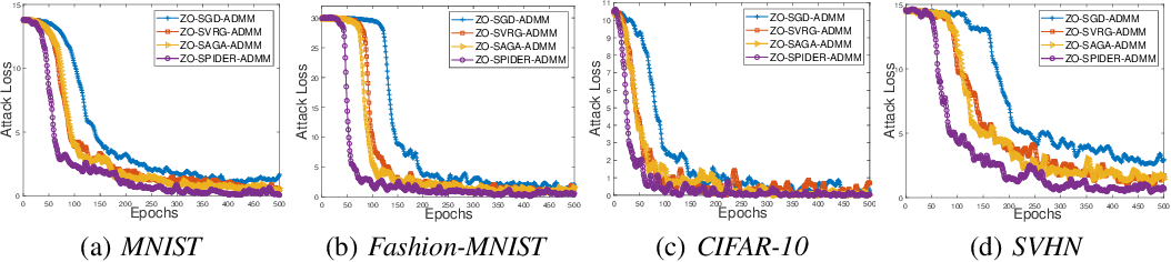 Figure 2 for Nonconvex Zeroth-Order Stochastic ADMM Methods with Lower Function Query Complexity