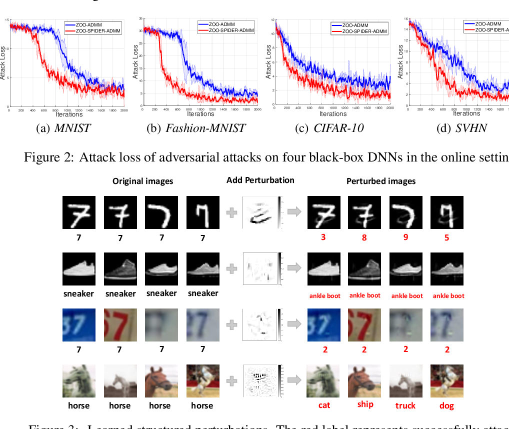 Figure 4 for Nonconvex Zeroth-Order Stochastic ADMM Methods with Lower Function Query Complexity