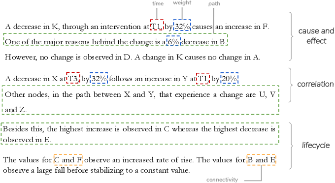 Figure 1 for Once Upon A Time In Visualization: Understanding the Use of Textual Narratives for Causality