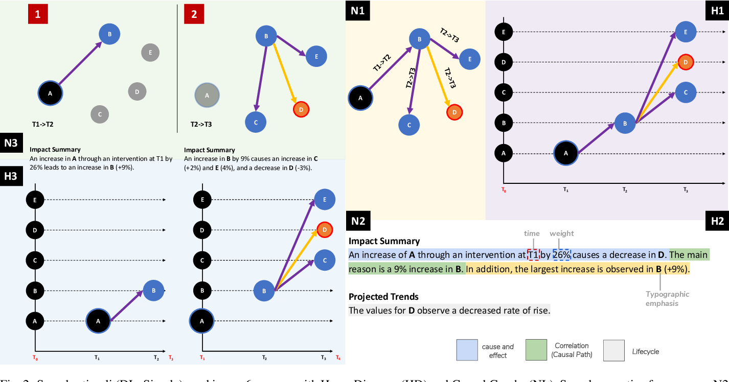 Figure 3 for Once Upon A Time In Visualization: Understanding the Use of Textual Narratives for Causality