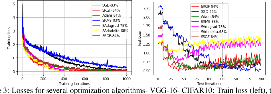 Figure 3 for Optimizing Deep Neural Networks via Discretization of Finite-Time Convergent Flows