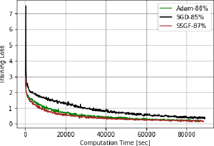 Figure 4 for Optimizing Deep Neural Networks via Discretization of Finite-Time Convergent Flows