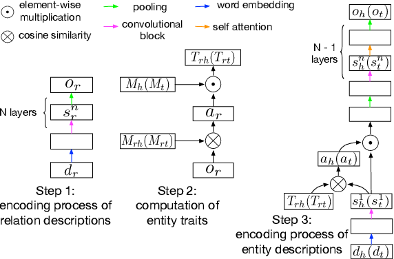 Figure 3 for Tackling Long-Tailed Relations and Uncommon Entities in Knowledge Graph Completion