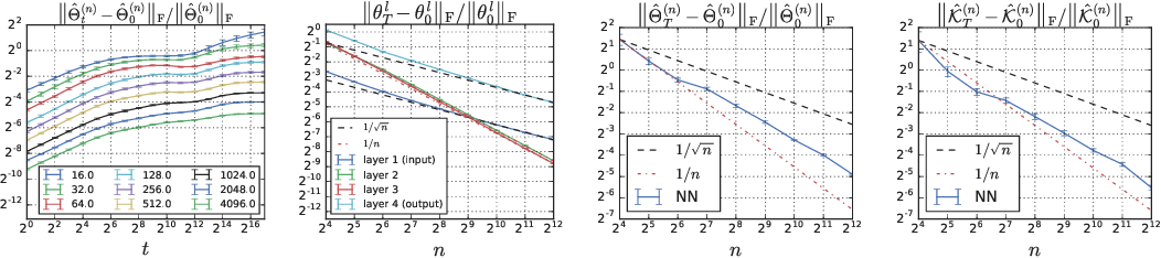 Figure 1 for Wide Neural Networks of Any Depth Evolve as Linear Models Under Gradient Descent