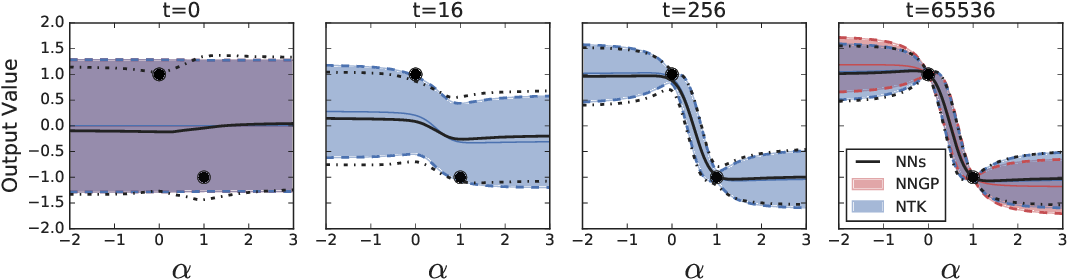 Figure 2 for Wide Neural Networks of Any Depth Evolve as Linear Models Under Gradient Descent