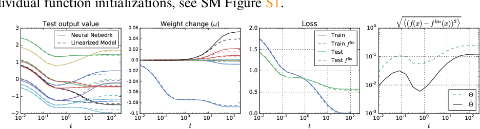 Figure 3 for Wide Neural Networks of Any Depth Evolve as Linear Models Under Gradient Descent