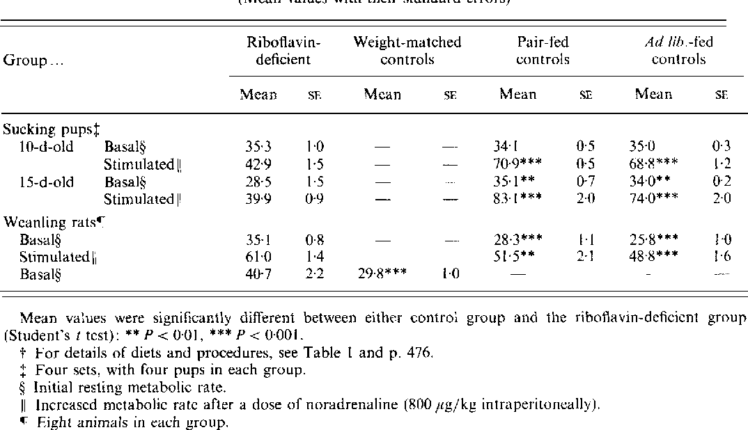 Table 3. Whole-body oxygen consumption (mllmin per kg body-weight)