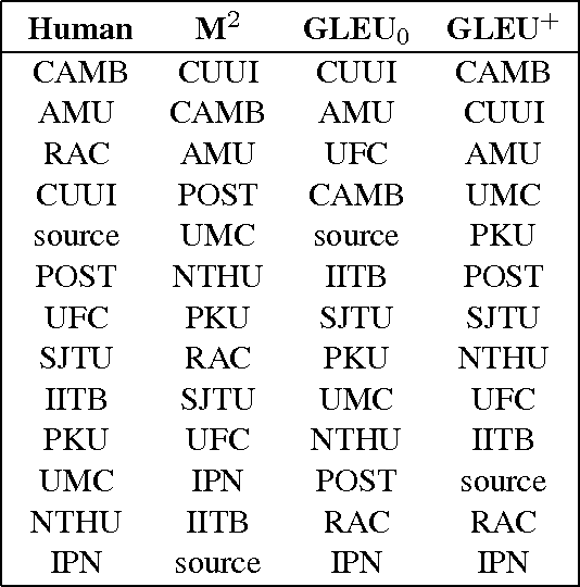 Figure 1 for GLEU Without Tuning