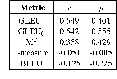 Figure 2 for GLEU Without Tuning