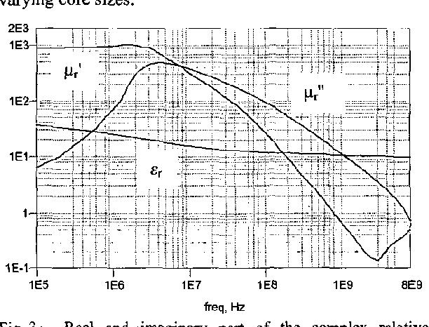 Figure 3 from Ultra broadband ferrite transmission line transformer