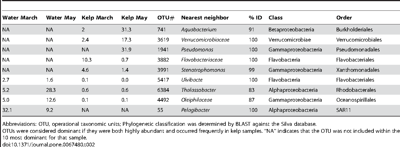 Table 2. Most dominant OTUs in all sites sampled for this study and their average relative abundances (as percentages of all sample 16S rRNA gene sequences recovered).
