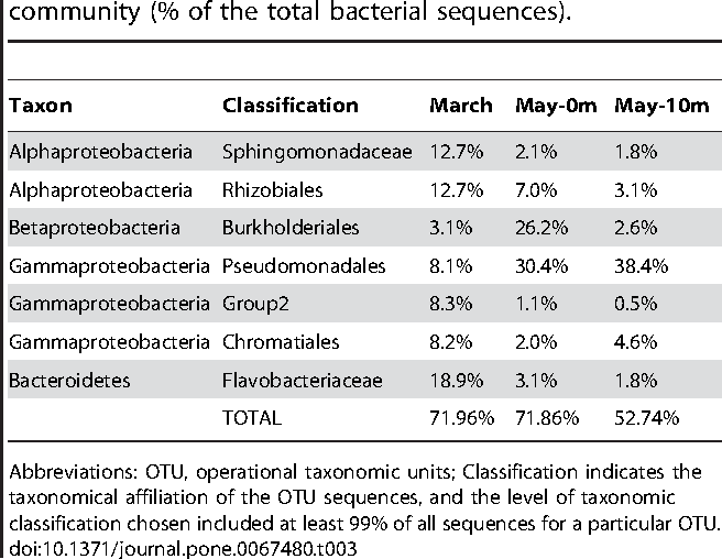 Table 3. OTUs at 97% similarity, which were found in all kelp surface samples, presented as their contribution to the whole community (% of the total bacterial sequences).